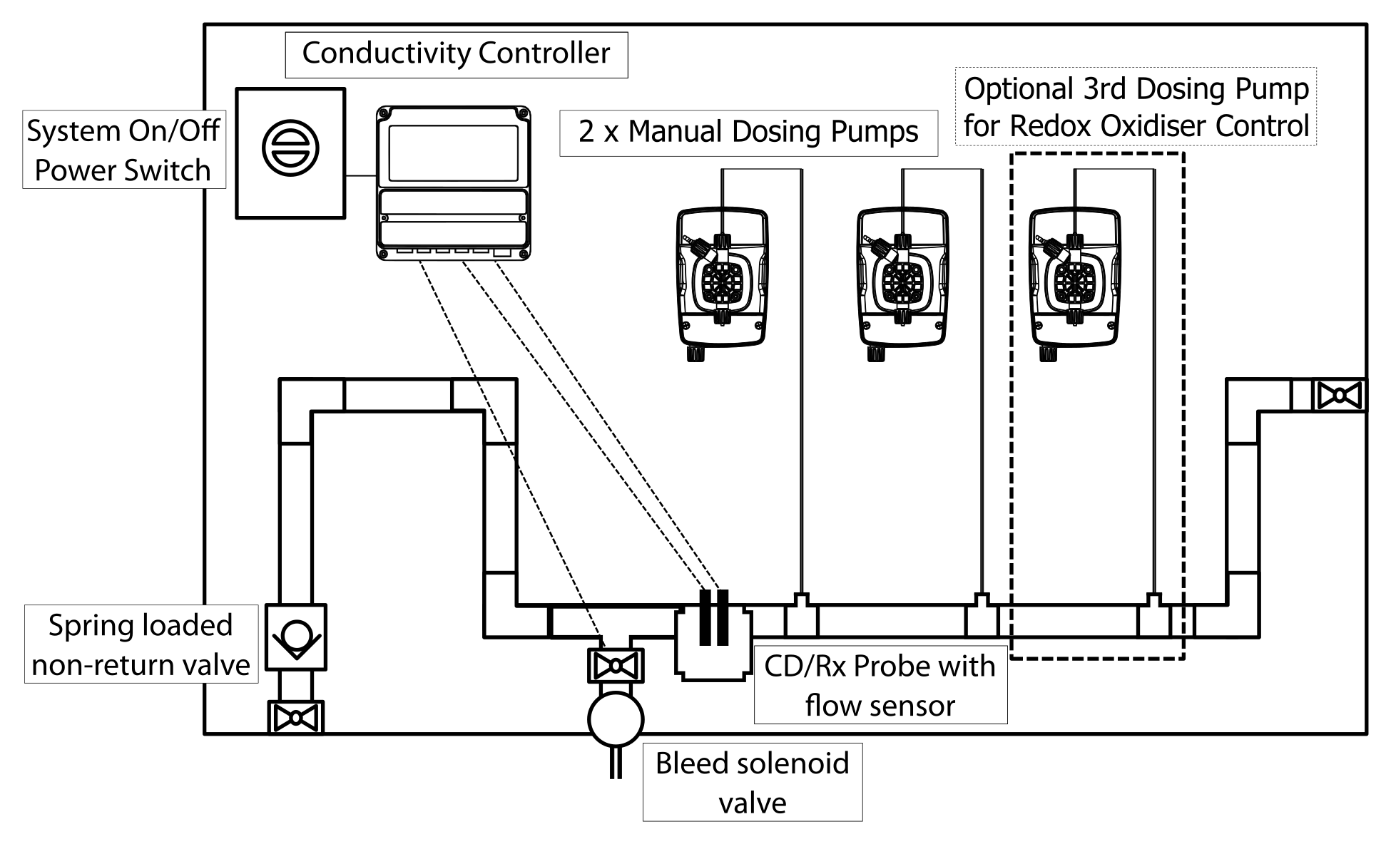 Total Dosing Solutions Dosing Systems Chemical Dosing